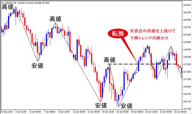 chart_down