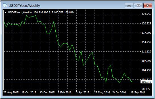 MT4のチャートの見方
