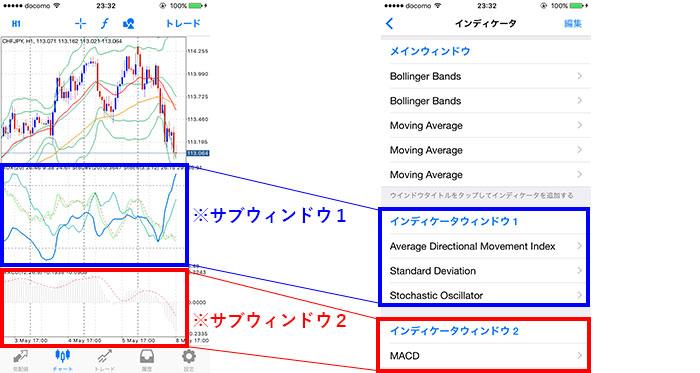MT4サブウィンドウのテクニカル指標を一つにまとめる方法